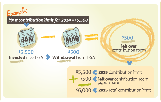 how to close a tfsa account online
