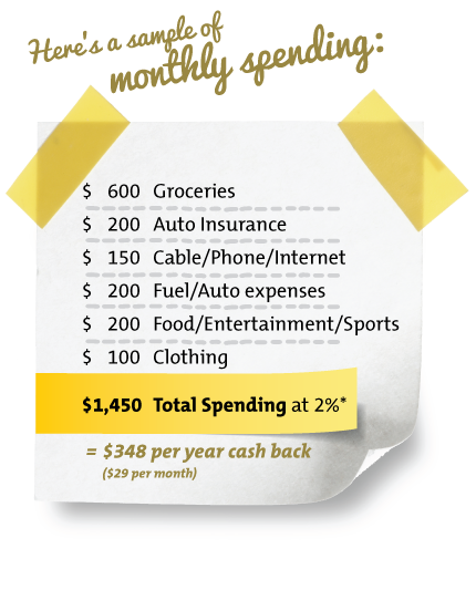 A Sample of your Monthly Spending