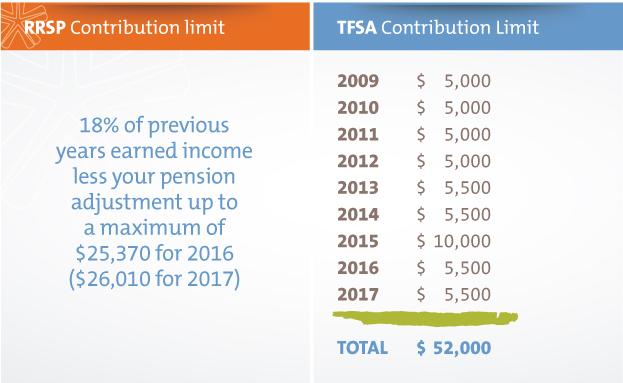 RRSP & TFSA Contribution limit