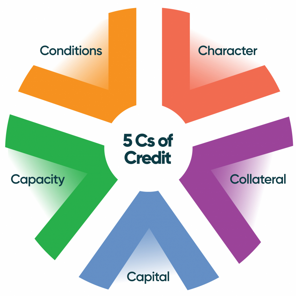 applying for a business loan - ACU's 5 Cs of Credit