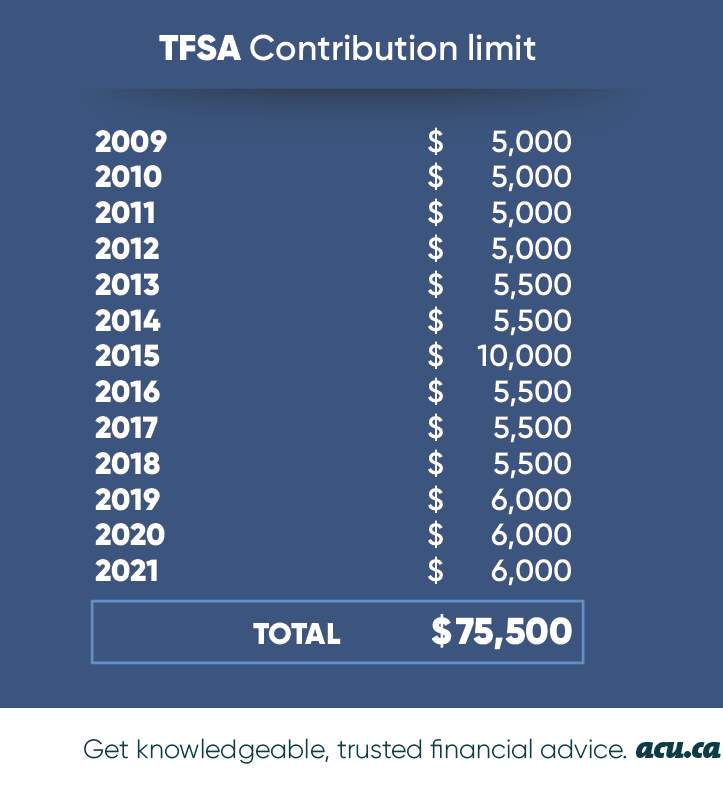 TFSA Contribution Limits: How does a TFSA work